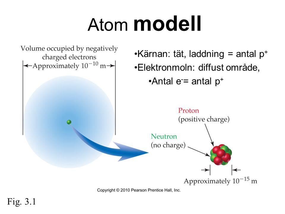 Atom modell Fig. 3.1 Kärnan: tät, laddning = antal p + Elektronmoln: diffust område, Antal e - = antal p +