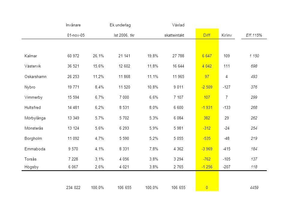 InvånareEk.underlagVäxlad 01-nov-05 lst 2006, tkr skatteintäktDiffKr/invEff.115% Kalmar60 97226,1%21 14119,8%27 7886 6471091 150 Västervik36 52115,6%12 60211,8%16 6444 042111698 Oskarshamn26 25311,2%11 86811,1%11 965974493 Nybro19 7718,4%11 52010,8%9 011-2 509-127376 Vimmerby15 5946,7%7 0006,6%7 1071077299 Hultsfred14 4816,2%8 5318,0%6 600-1 931-133268 Mörbylånga13 3495,7%5 7025,3%6 08438229262 Mönsterås13 1245,6%6 2935,9%5 981-312-24254 Borgholm11 0924,7%5 5905,2%5 055-535-48219 Emmaboda9 5704,1%8 3317,8%4 362-3 969-415184 Torsås7 2283,1%4 0563,8%3 294-762-105137 Högsby6 0672,6%4 0213,8%2 765-1 256-207 118 234 022100,0%106 655100,0%106 65504459