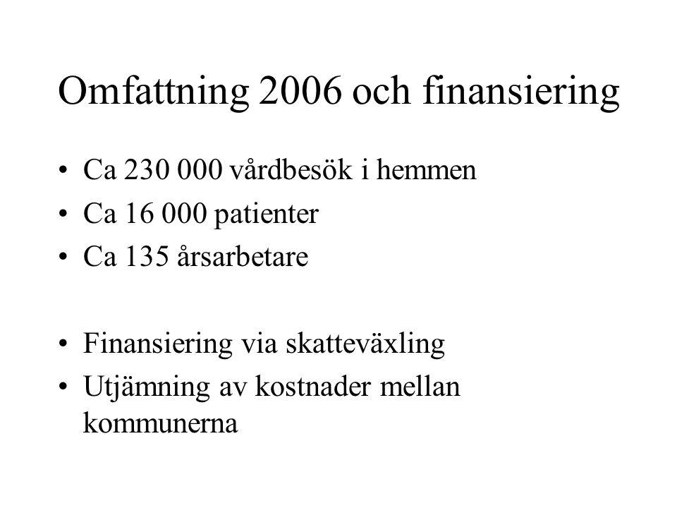 Omfattning 2006 och finansiering Ca 230 000 vårdbesök i hemmen Ca 16 000 patienter Ca 135 årsarbetare Finansiering via skatteväxling Utjämning av kostnader mellan kommunerna