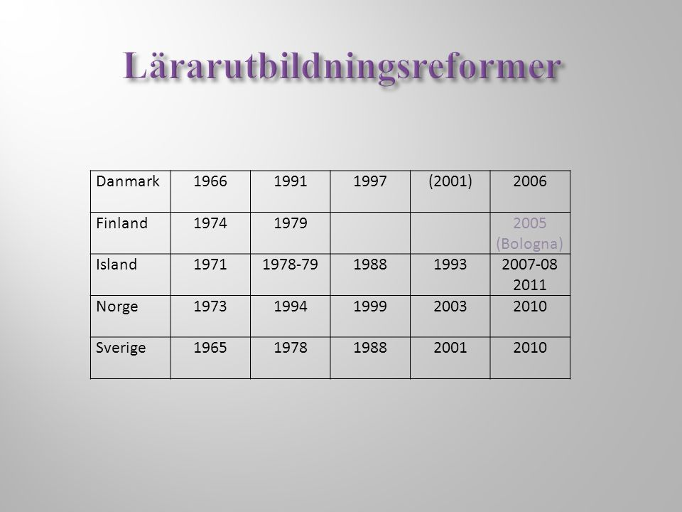 Danmark196619911997(2001)2006 Finland197419792005 (Bologna) Island19711978-79198819932007-08 2011 Norge19731994199920032010 Sverige19651978198820012010