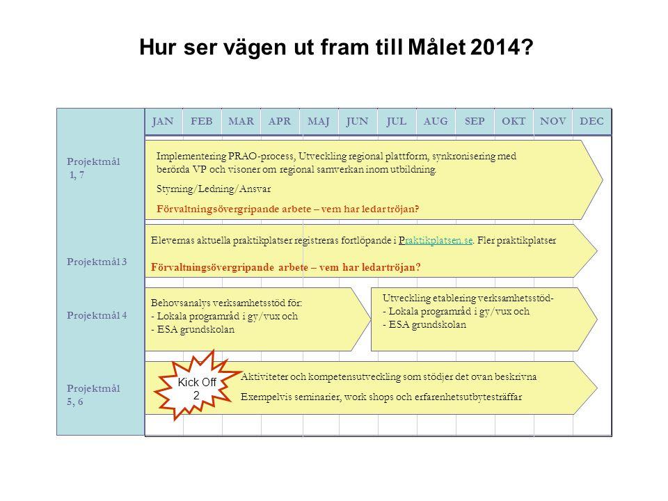 Hur ser vägen ut fram till Målet 2014? JANFEBMARAPRMAJJUNJULAUGSEPOKTNOVDEC Projektmål 1, 7 Projektmål 3 Projektmål 4 Projektmål 5, 6 Elevernas aktuel