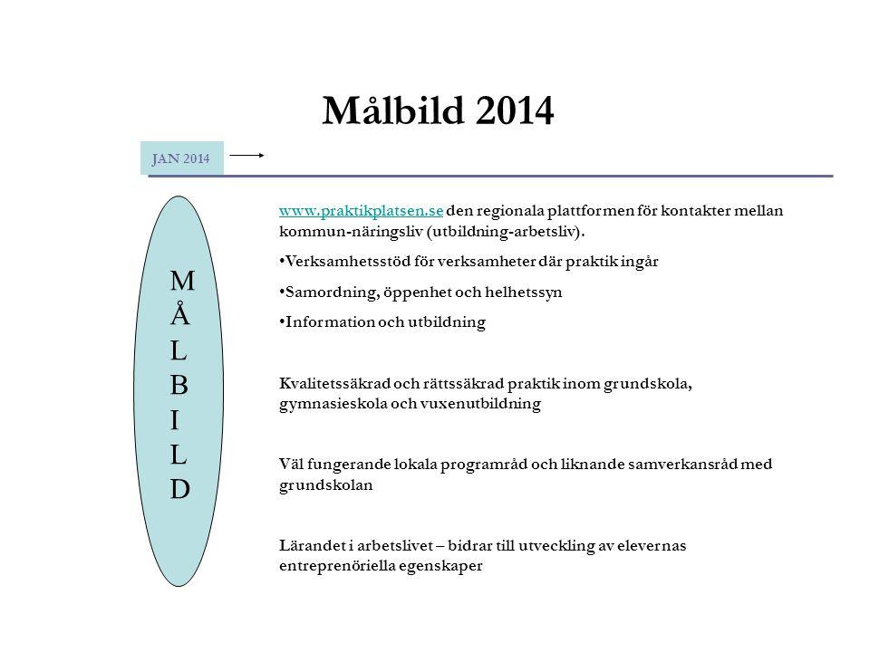 Målbild 2014 JAN 2014 MÅLBILD MÅLBILD www.praktikplatsen.sewww.praktikplatsen.se den regionala plattformen för kontakter mellan kommun-näringsliv (utb