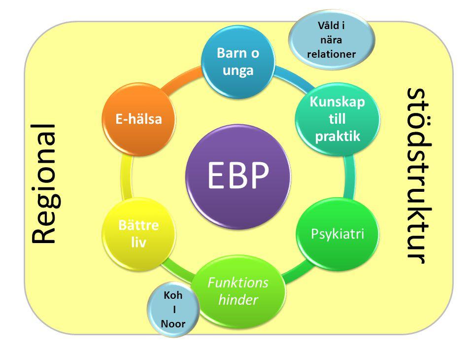 EBP Barn o unga Kunskap till praktik Psykiatri Funktions hinder Bättre liv E-hälsa Regional stödstruktur Våld i nära relationer Koh I Noor