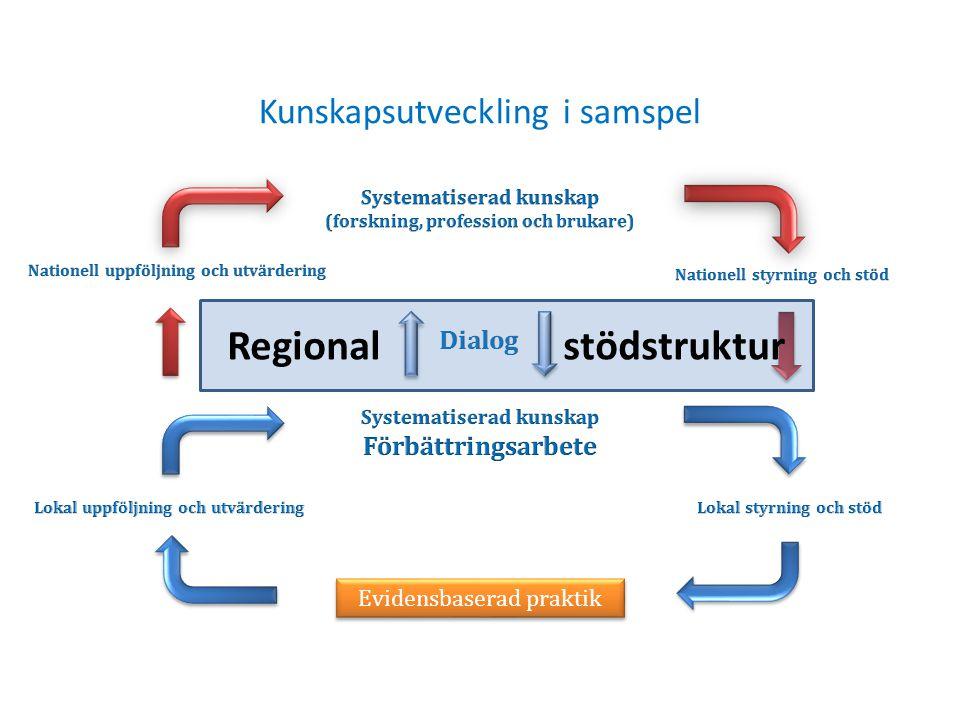 Kunskapsutveckling i samspel Evidensbaserad praktik Regional stödstruktur
