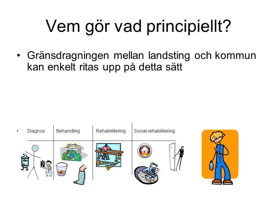 Vem gör vad principiellt? Gränsdragningen mellan landsting och kommun kan enkelt ritas upp på detta sätt Diagnos Behandling Rehablilitering Social reh