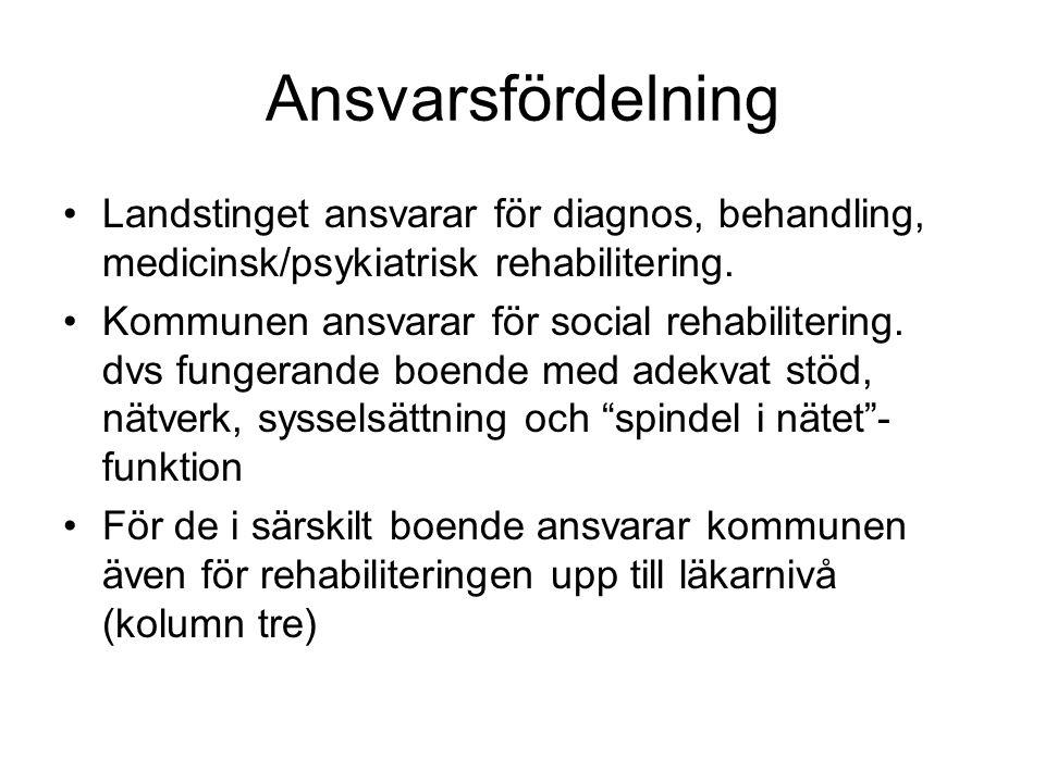 Ansvarsfördelning Landstinget ansvarar för diagnos, behandling, medicinsk/psykiatrisk rehabilitering. Kommunen ansvarar för social rehabilitering. dvs