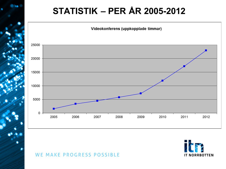 STATISTIK – PER ÅR 2005-2012
