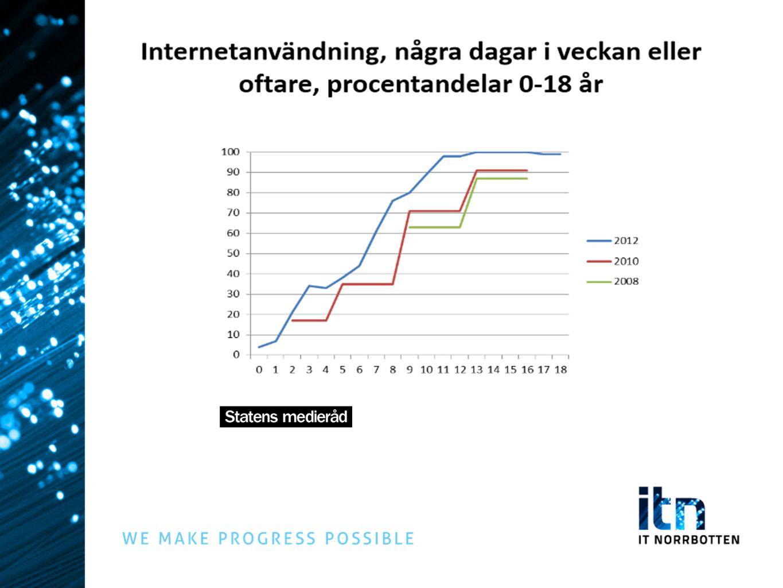 RUS Mål för Norrbotten: ALLA i länet ska ha tillgång till bredband med hög kapacitet, med strävan mot 100 Mbit/s senast 2020