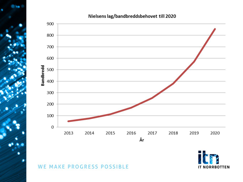 201020112012 BEFOLKNINGARBETSSTÄLLENBEFOLKNINGARBETSSTÄLLENBEFOLKNINGARBETSSTÄLLEN Norrbotten99,23%99,27%99,23%99,32%99,41%99,50% Arjeplog98,49%99,37%98,49%98,39%98,89%98,49% Arvidsjaur99,73%100,00%99,72%100,00% Boden100,00% Gällivare93,41%96,54%93,51%95,18%93,49%96,20% Haparanda100,00% Jokkmokk99,46%99,32%99,47%99,11%100,00%99,59% Kalix100,00% Kiruna97,03%97,43%96,46%97,28%97,33%97,42% Luleå100,00%99,84%100,00% 100,,00% Pajala98,21%96,81%98,20%98,16%98,92%98,57% Piteå99,90%99,85%99,98%100,00%99,98%100,00% Älvsbyn100,00% Överkalix100,00% Övertorneå98,35%96,58%98,14%96,83%99,60%99,02% PTS Bredbandskartläggning 2012 Tillgång till bredband om minst 1 Mbit/s - glesbygd (faktisk hastighet)
