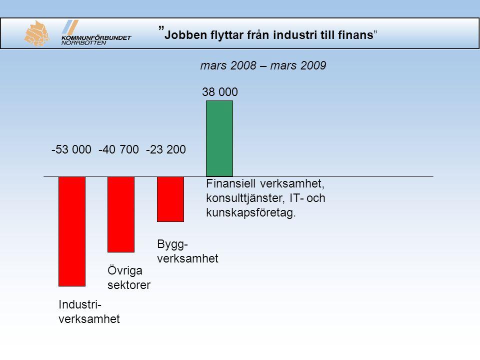 """"""" Jobben flyttar från industri till finans"""" mars 2008 – mars 2009 Finansiell verksamhet, konsulttjänster, IT- och kunskapsföretag. Bygg- verksamhet Öv"""