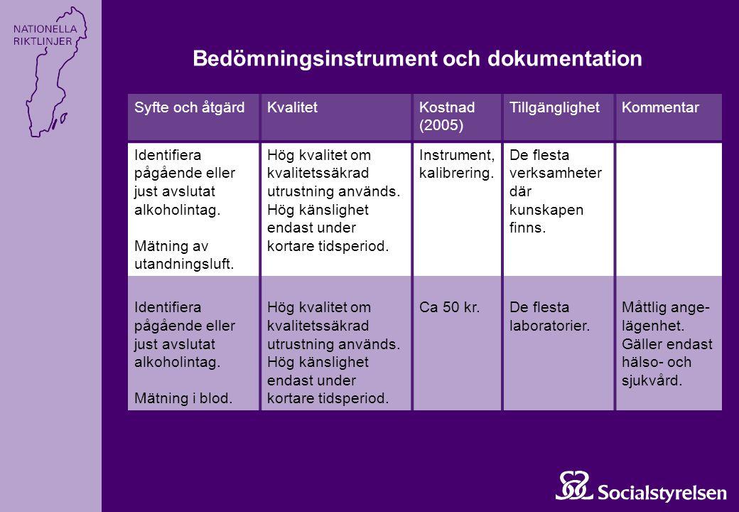 Syfte och åtgärdKvalitetKostnad (2005) TillgänglighetKommentar Identifiera pågående eller just avslutat alkoholintag. Mätning av utandningsluft. Hög k