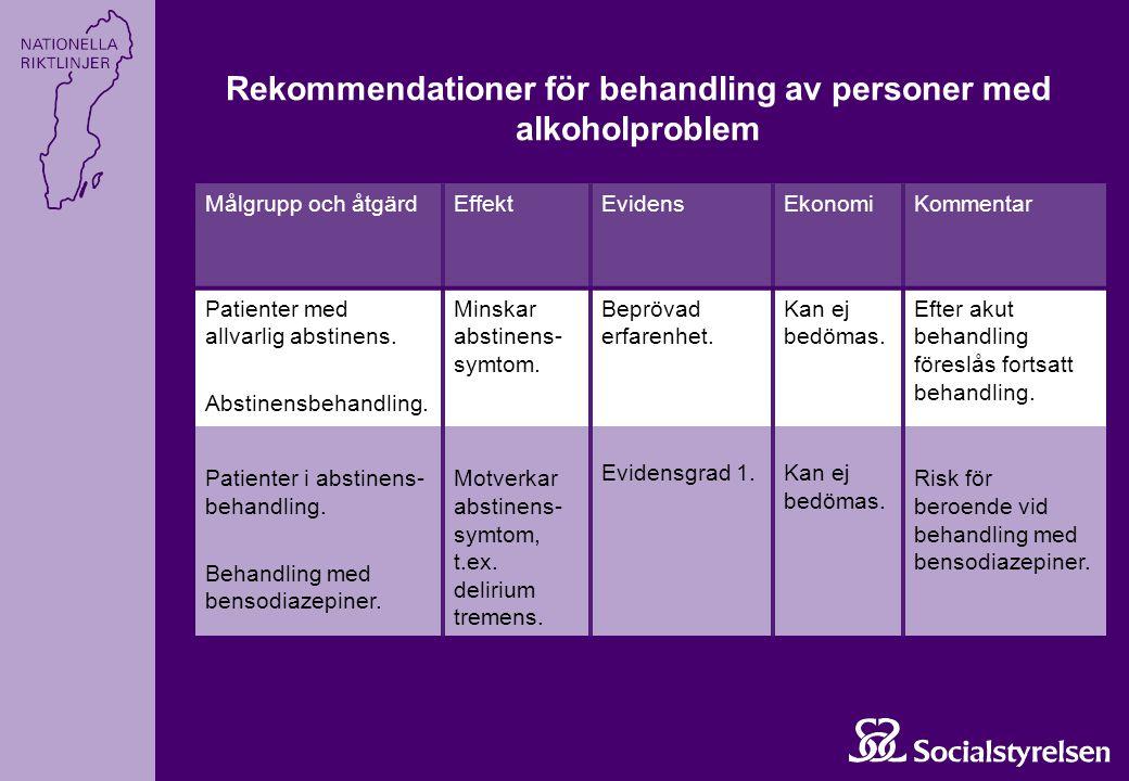 Rekommendationer för behandling av personer med alkoholproblem Målgrupp och åtgärdEffektEvidensEkonomiKommentar Patienter med allvarlig abstinens. Abs