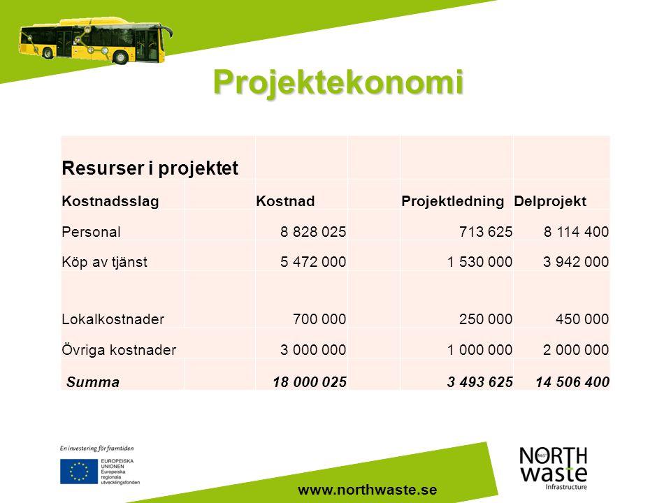 www.northwaste.se Projektekonomi Resurser i projektet KostnadsslagKostnadProjektledningDelprojekt Personal8 828 025713 6258 114 400 Köp av tjänst5 472