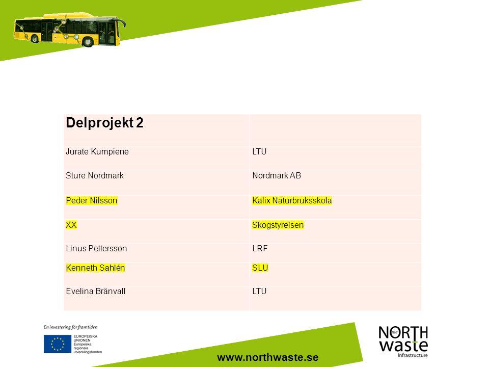www.northwaste.se Delprojekt 2 Jurate KumpieneLTU Sture NordmarkNordmark AB Peder NilssonKalix Naturbruksskola XXSkogstyrelsen Linus PetterssonLRF Ken