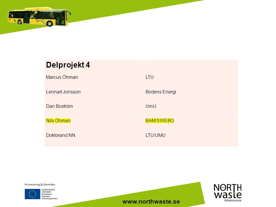 www.northwaste.se Delprojekt 4 Marcus ÖhmanLTU Lennart JonssonBodens Energi Dan BoströmUmU Nils ÖhmanBAM/SWEBO Doktorand NNLTU/UMU