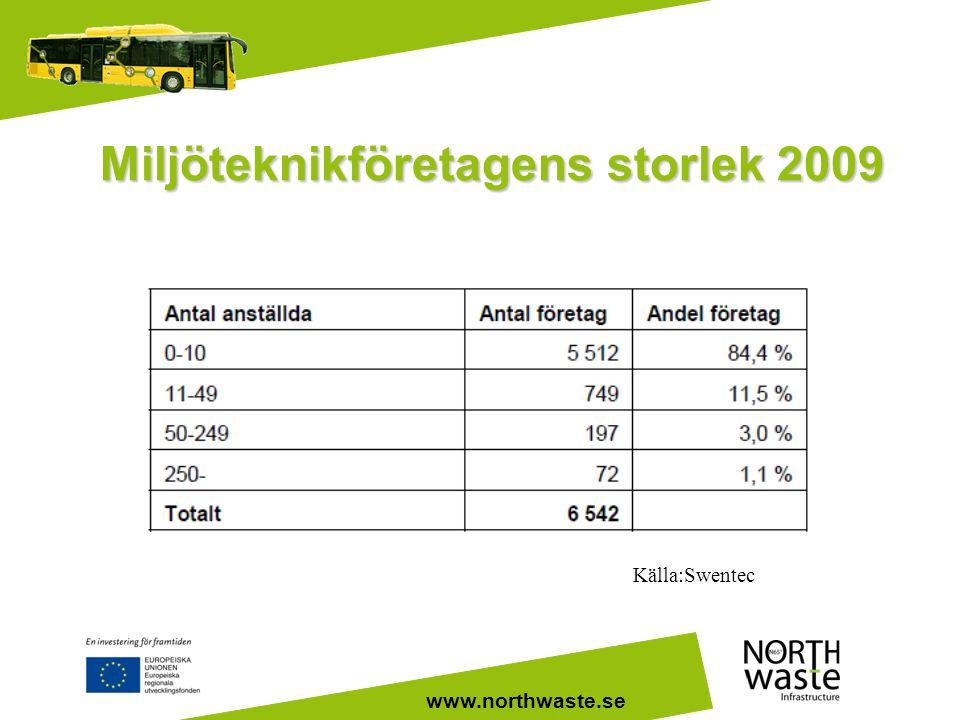 www.northwaste.se Miljöteknikföretagens storlek 2009 Källa:Swentec