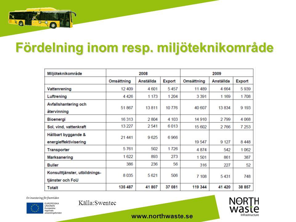 www.northwaste.se Fördelning inom resp. miljöteknikområde Källa:Swentec