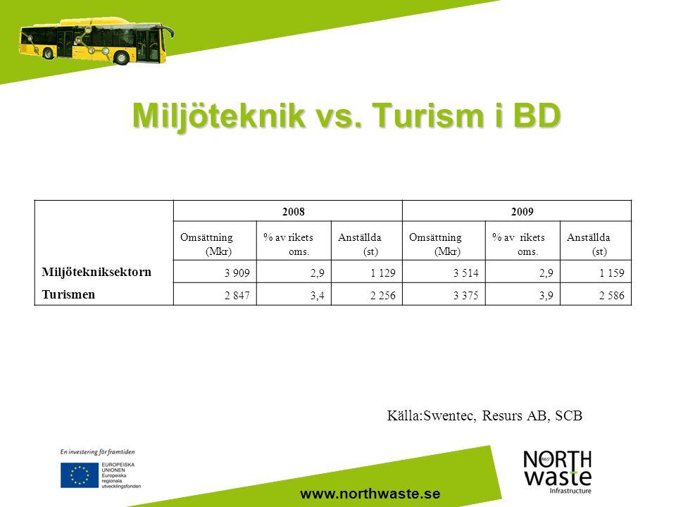 www.northwaste.se Miljöteknik vs. Turism i BD Källa:Swentec, Resurs AB, SCB 2008 2009 Omsättning (Mkr) % av rikets oms. Anställda (st) Omsättning (Mkr