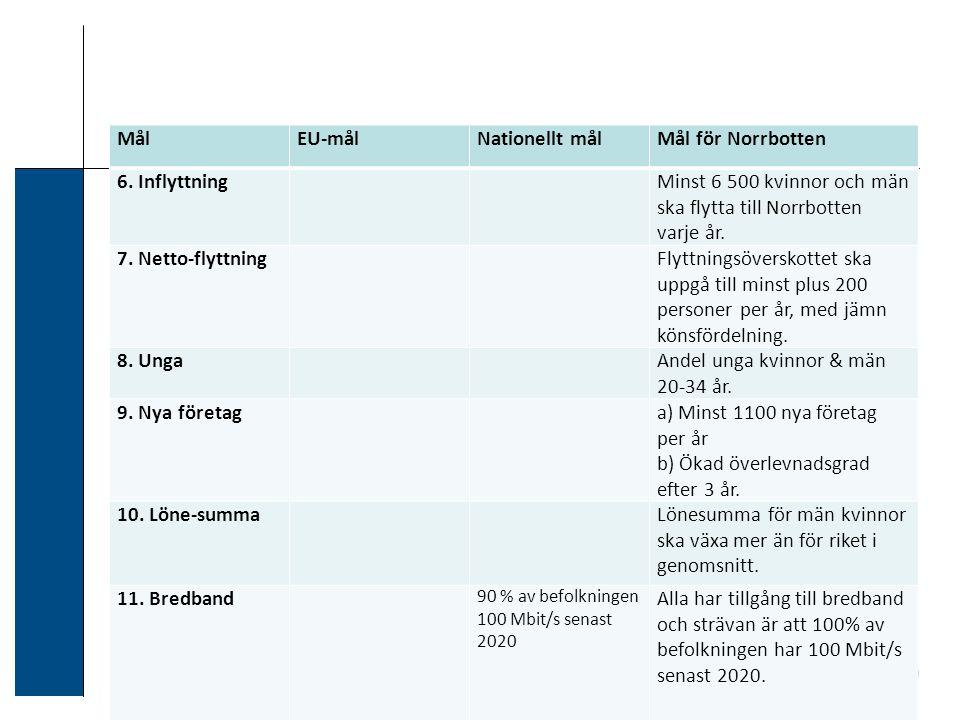 MålEU-målNationellt målMål för Norrbotten 6.