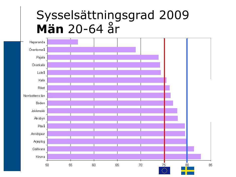 Sysselsättningsgrad 2009 Män 20-64 år