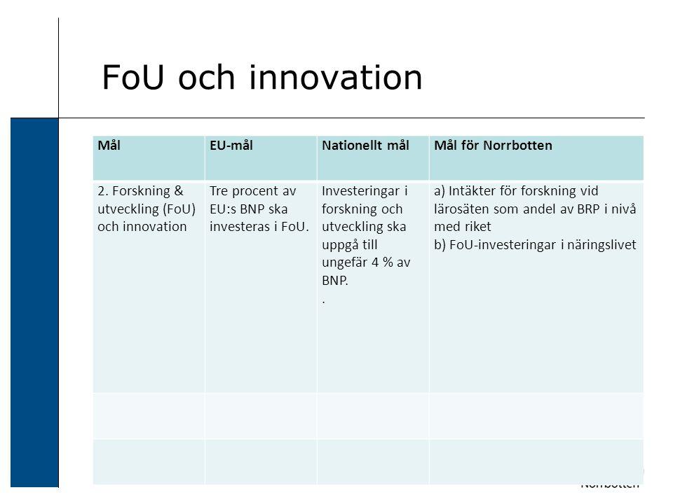 FoU och innovation MålEU-målNationellt målMål för Norrbotten 2.