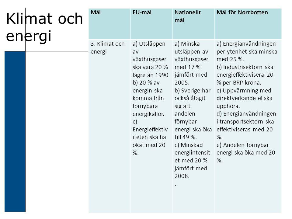 Klimat och energi MålEU-målNationellt mål Mål för Norrbotten 3.