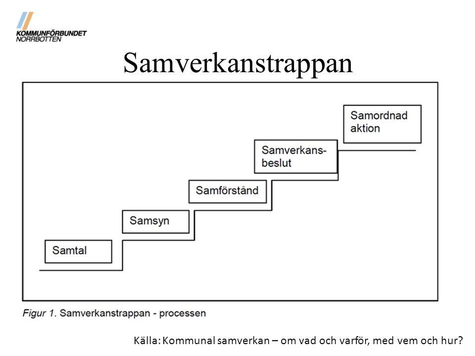 Samverkanstrappan Källa: Kommunal samverkan – om vad och varför, med vem och hur?
