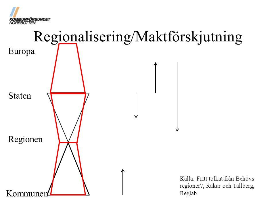 Regionalisering/Maktförskjutning Källa: Fritt tolkat från Behövs regioner?, Rakar och Tallberg, Reglab Europa Staten Regionen Kommunen