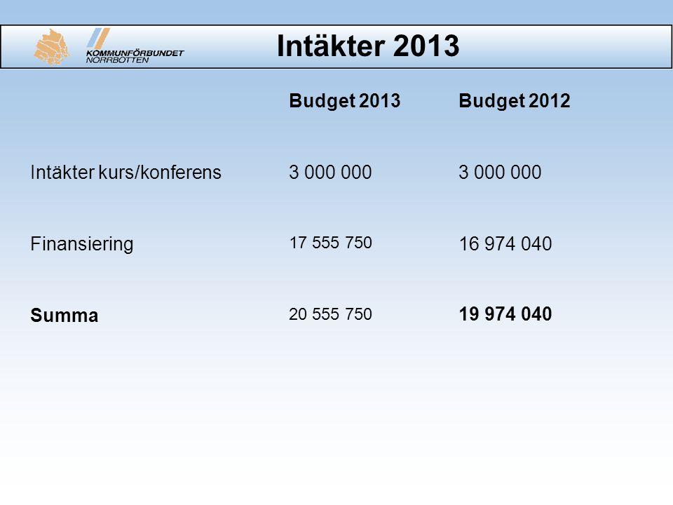 Intäkter 2013 Budget 2013Budget 2012 Intäkter kurs/konferens3 000 000 Finansiering 17 555 750 16 974 040 Summa 20 555 750 19 974 040