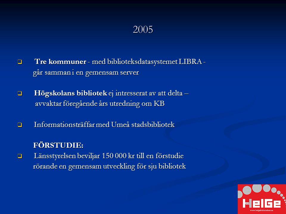 2005  Tre kommuner - med biblioteksdatasystemet LIBRA - går samman i en gemensam server går samman i en gemensam server  Högskolans bibliotek ej intresserat av att delta – avvaktar föregående års utredning om KB avvaktar föregående års utredning om KB  Informationsträffar med Umeå stadsbibliotek FÖRSTUDIE: FÖRSTUDIE:  Länsstyrelsen beviljar 150 000 kr till en förstudie rörande en gemensam utveckling för sju bibliotek rörande en gemensam utveckling för sju bibliotek