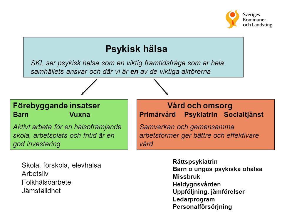 3 Psykisk hälsa SKL ser psykisk hälsa som en viktig framtidsfråga som är hela samhällets ansvar och där vi är en av de viktiga aktörerna Förebyggande insatser BarnVuxna Aktivt arbete för en hälsofrämjande skola, arbetsplats och fritid är en god investering Vård och omsorg Primärvård Psykiatrin Socialtjänst Samverkan och gemensamma arbetsformer ger bättre och effektivare vård Rättspsykiatrin Barn o ungas psykiska ohälsa Missbruk Heldygnsvården Uppföljning, jämförelser Ledarprogram Personalförsörjning Skola, förskola, elevhälsa Arbetsliv Folkhälsoarbete Jämställdhet