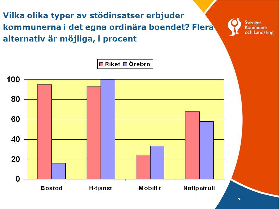 Sysselsättningsverksamheter i kommuner/stadsdelarna i procent, fler alternativ är möjliga 10