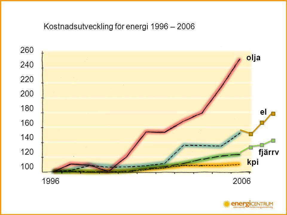 Energipriser för villor Olja 12 000 kr/m3 eller 1,4 kr/kWh El Rörlig kostnad ca 1,25 kr/kWh Fats avgift: 1 000 – 6 000 kr Fjärrvärme (Eon Örebro) Rörlig kostnad = 0,59 kr/kWh Fast avgift=3 850 kr Pellets 2500 - 3000 kr/ton eller 0,6 - 0,75 kr/kWh Ved Billigt