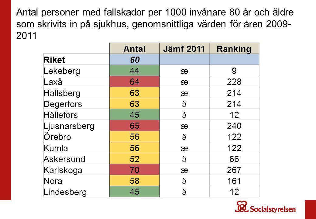AntalJämf 2011Ranking Riket60 Lekeberg44æ9 Laxå64æ228 Hallsberg63æ214 Degerfors63ä214 Hällefors45à12 Ljusnarsberg65æ240 Örebro56ä122 Kumla56æ122 Askersund52ä66 Karlskoga70æ267 Nora58ä161 Lindesberg45ä12 Antal personer med fallskador per 1000 invånare 80 år och äldre som skrivits in på sjukhus, genomsnittliga värden för åren 2009- 2011