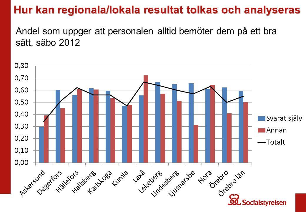 Hur kan regionala/lokala resultat tolkas och analyseras Andel som uppger att personalen alltid bemöter dem på ett bra sätt, säbo 2012