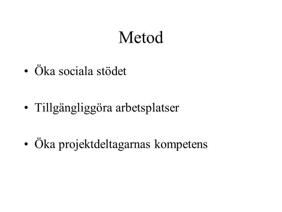 Metod Öka sociala stödet Tillgängliggöra arbetsplatser Öka projektdeltagarnas kompetens