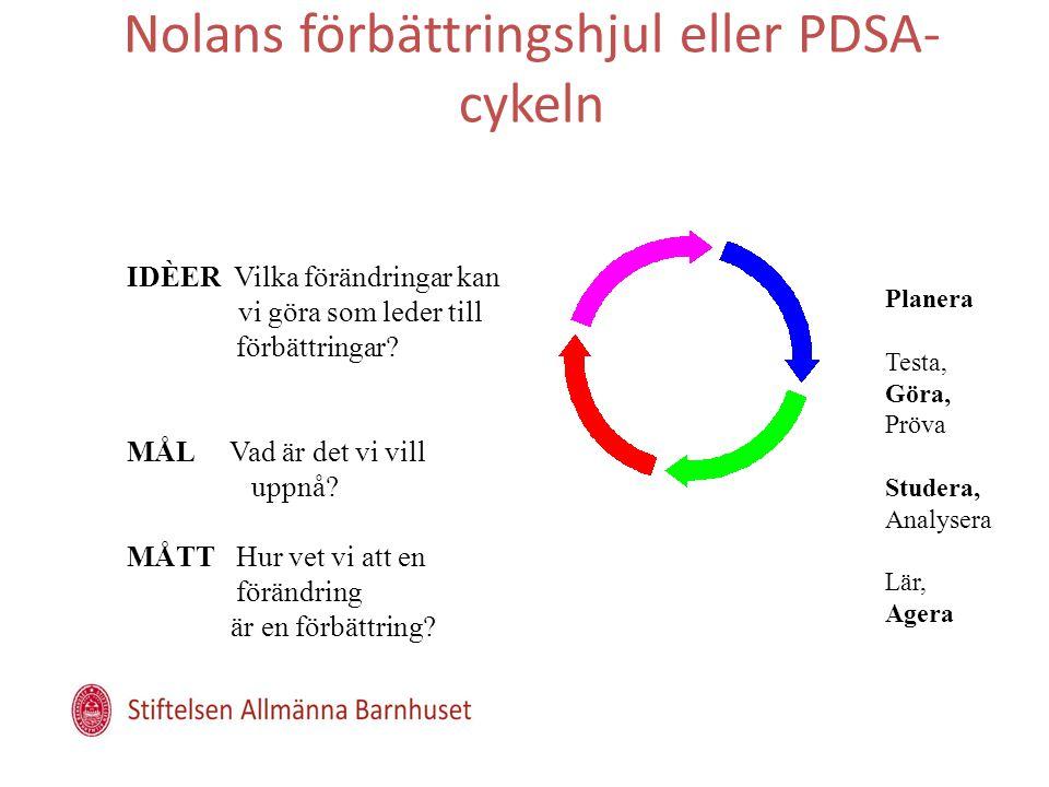 Nolans förbättringshjul eller PDSA- cykeln IDÈER Vilka förändringar kan vi göra som leder till förbättringar.