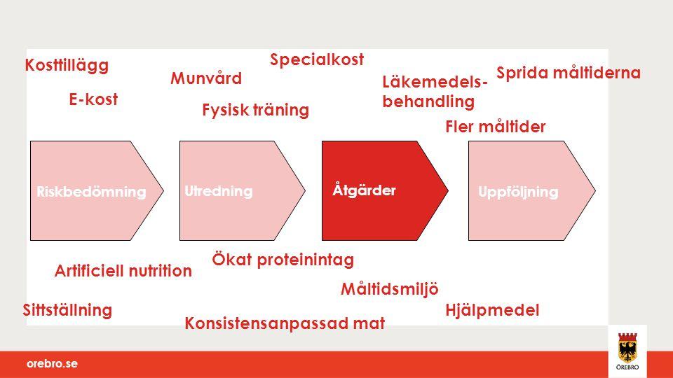 orebro.se Riskbedömning Utredning Åtgärder Uppföljning Munvård Läkemedels- behandling Artificiell nutrition Fysisk träning E-kost SittställningHjälpme