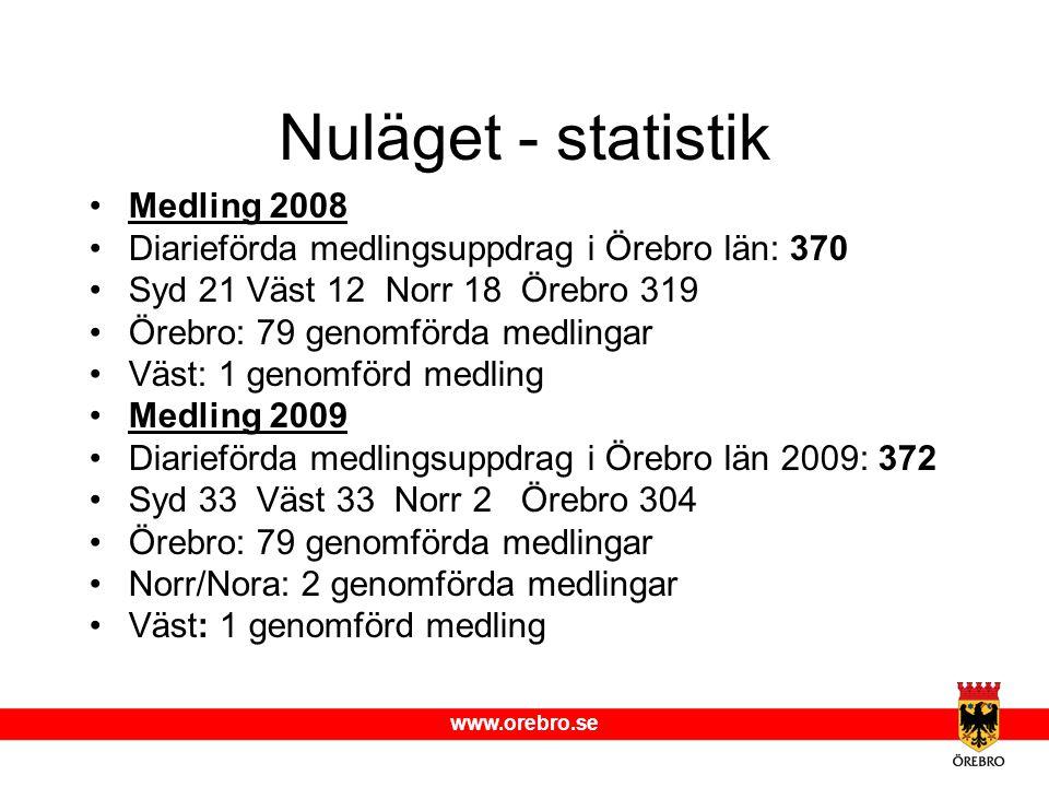 www.orebro.se Nuläget - statistik Medling 2008 Diarieförda medlingsuppdrag i Örebro län: 370 Syd 21 Väst 12 Norr 18 Örebro 319 Örebro: 79 genomförda m