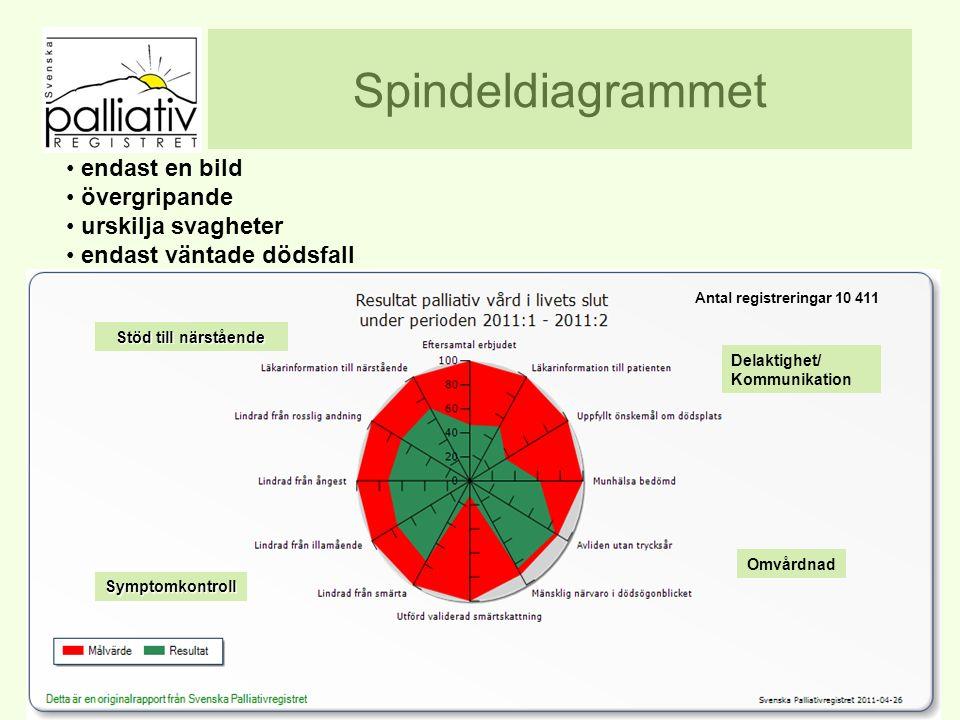 Spindeldiagrammet www.palliativ.se endast en bild övergripande urskilja svagheter endast väntade dödsfall Stöd till närstående Delaktighet/ Kommunikation Omvårdnad Symptomkontroll Stöd till närstående Antal registreringar 10 411