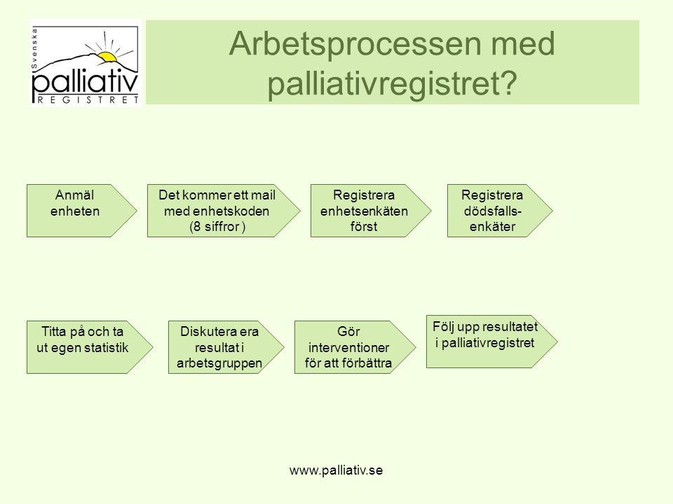 Arbetsprocessen med palliativregistret.