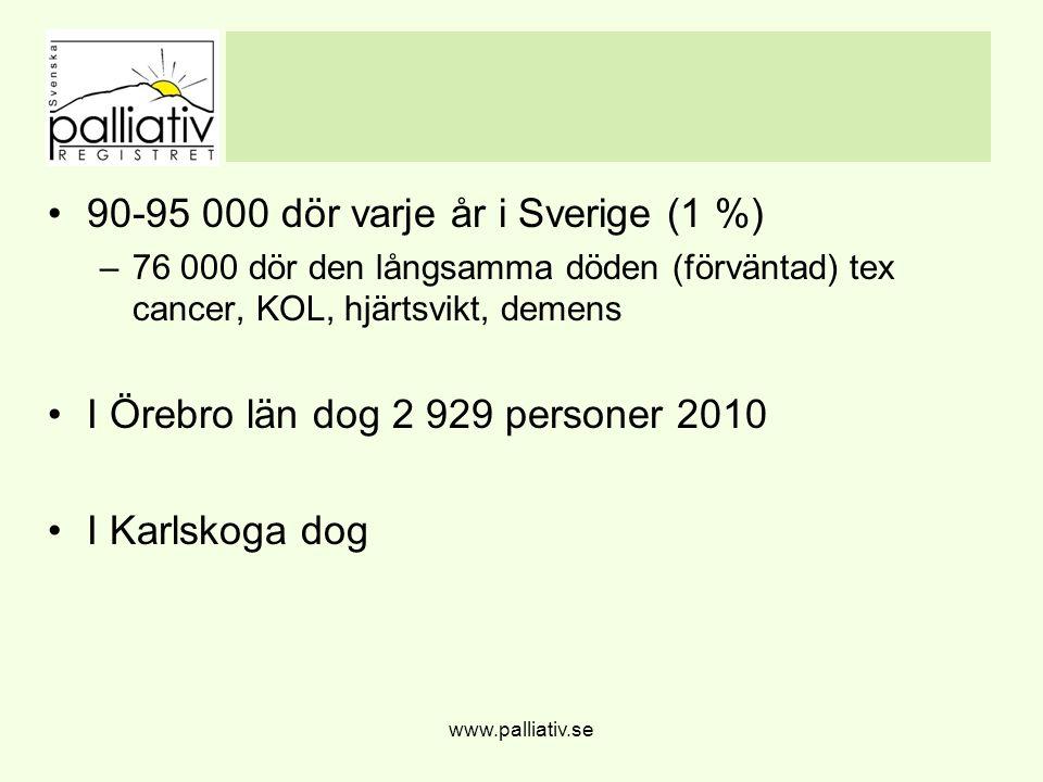 Kvalitetsarbete på enhetsnivå www.palliativ.se Ordinationsmall Efter inloggning