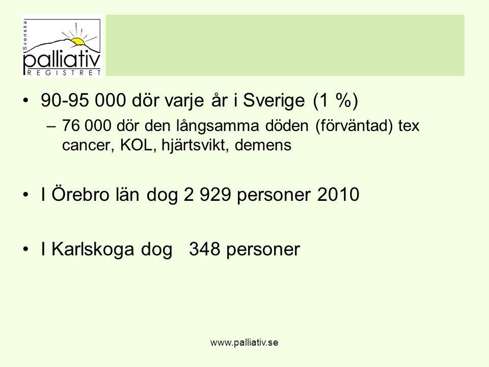 90-95 000 dör varje år i Sverige (1 %) –76 000 dör den långsamma döden (förväntad) tex cancer, KOL, hjärtsvikt, demens I Örebro län dog 2 929 personer 2010 I Karlskoga dog 348 personer www.palliativ.se