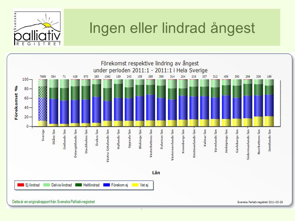 Ingen eller lindrad ångest www.palliativ.se