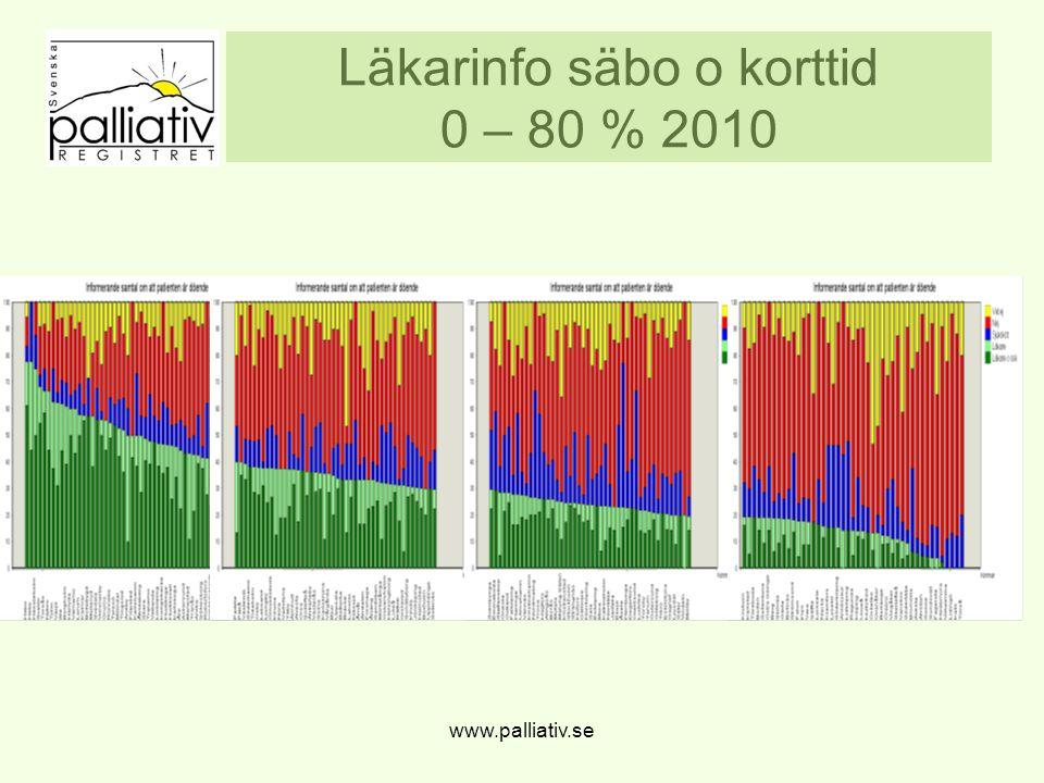 Sjukhus 2010 från 10-90 % www.palliativ.se