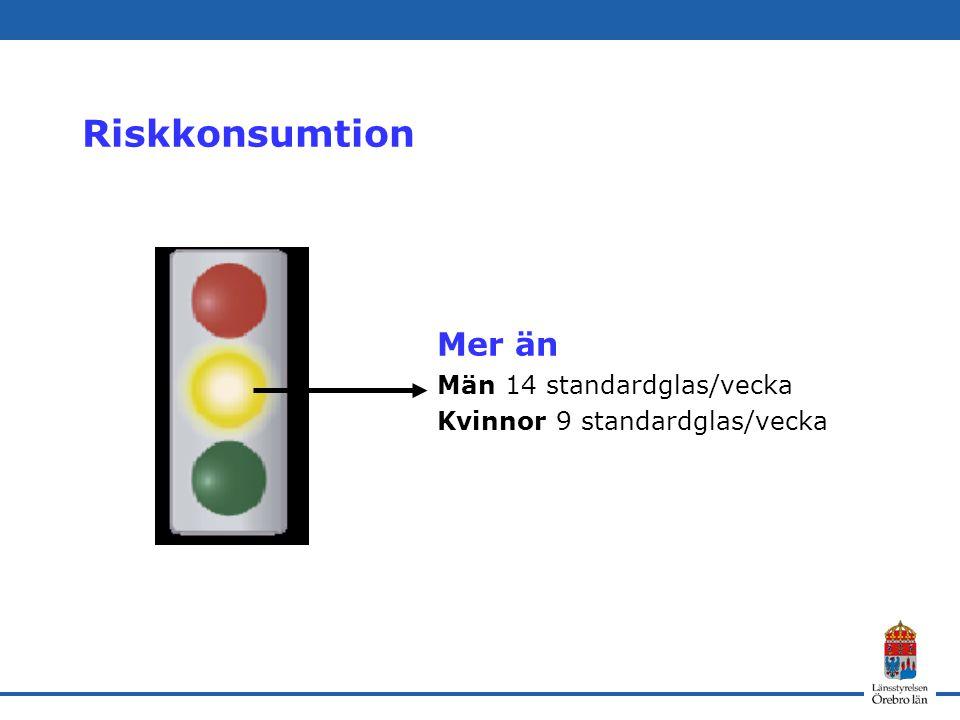 Riskkonsumtion Mer än Män 14 standardglas/vecka Kvinnor 9 standardglas/vecka
