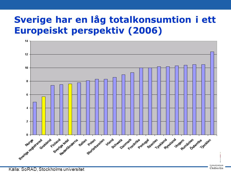 Sverige har en låg totalkonsumtion i ett Europeiskt perspektiv (2006) Källa: SoRAD, Stockholms universitet