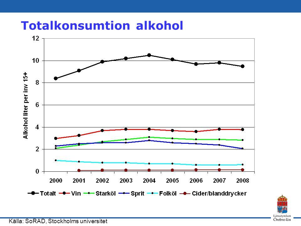 Totalkonsumtion alkohol Källa: SoRAD, Stockholms universitet