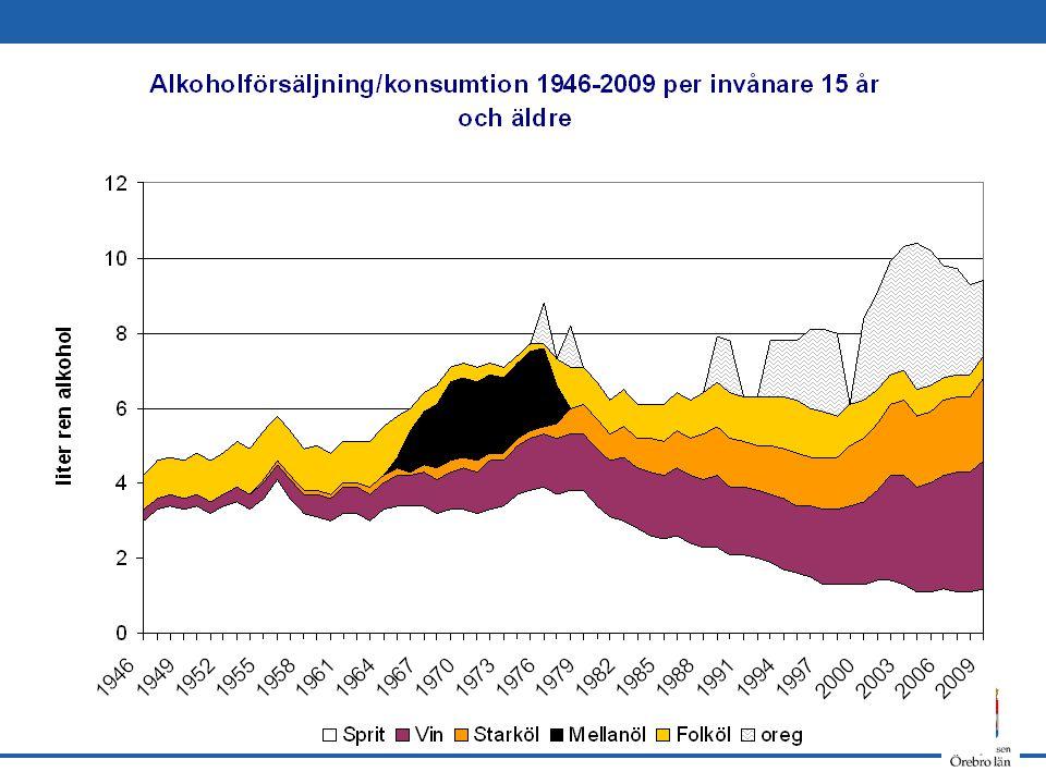 40 Sammanfattning Betydande skillnader mellan Sverige och andra länder i Europa vad gäller andelen som använt någon gång/senaste 12 månaderna, trots ökningar.