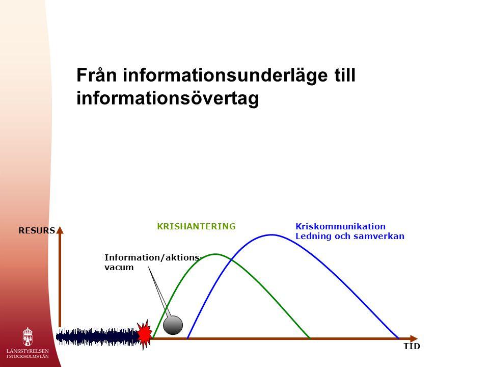 Från informationsunderläge till informationsövertag Information/aktions- vacum RESURS TID KRISHANTERINGKriskommunikation Ledning och samverkan